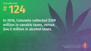 Cannabis Fact 124