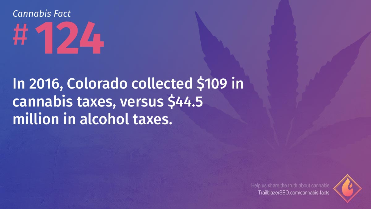 In 2016, Colorado collected $109 in cannabis taxes, versus $44.5 million in alcohol taxes.