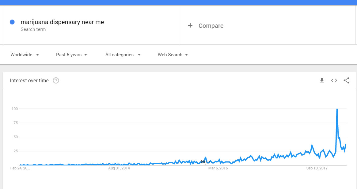 marijuana dispensary near me over time search trend