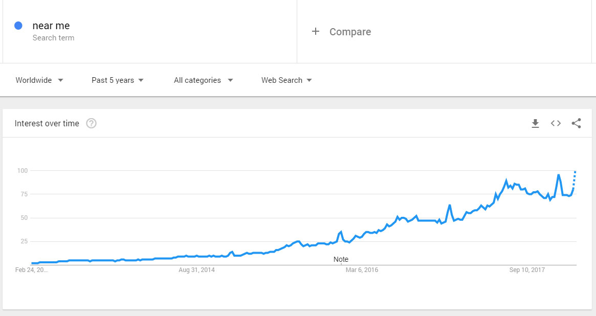 """""""near me"""" searches over time in Google Trends"""
